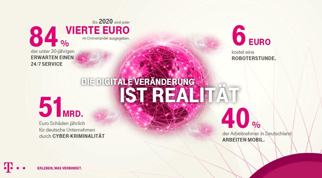 grafik dtag digitalisierung