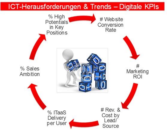 grafik experton transformation digitale kpi