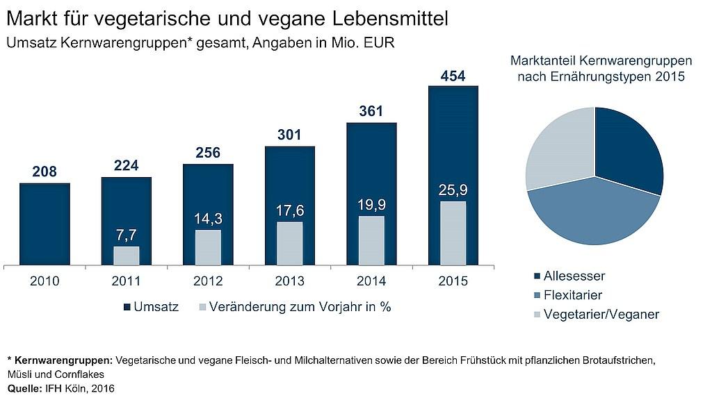 grafik ifhkoeln vegane vegatrische lebensmittel