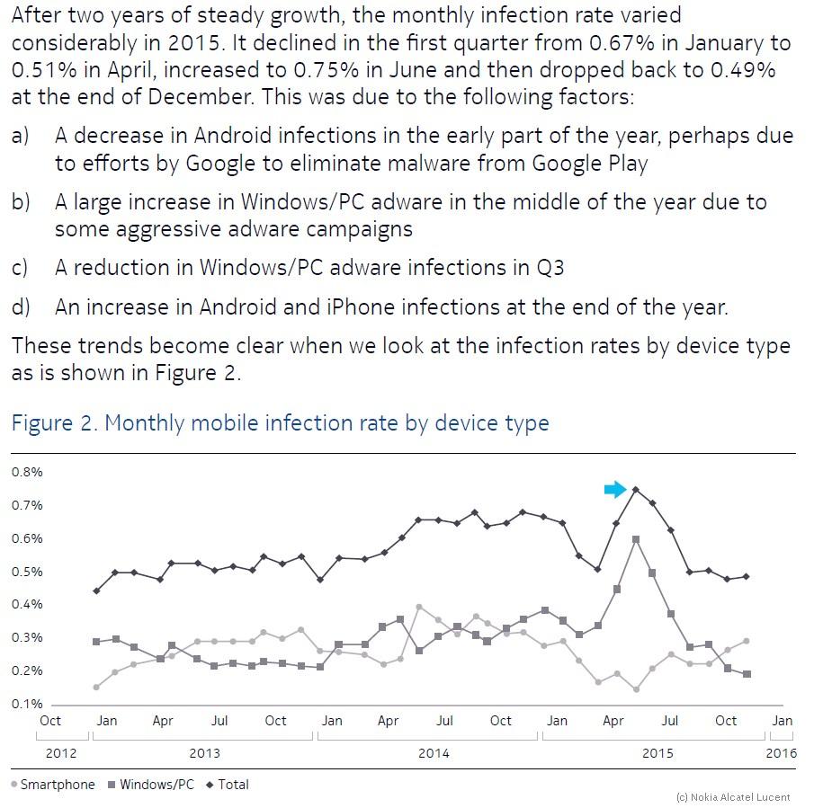 grafik nokia alcatel lucent infection rate malware