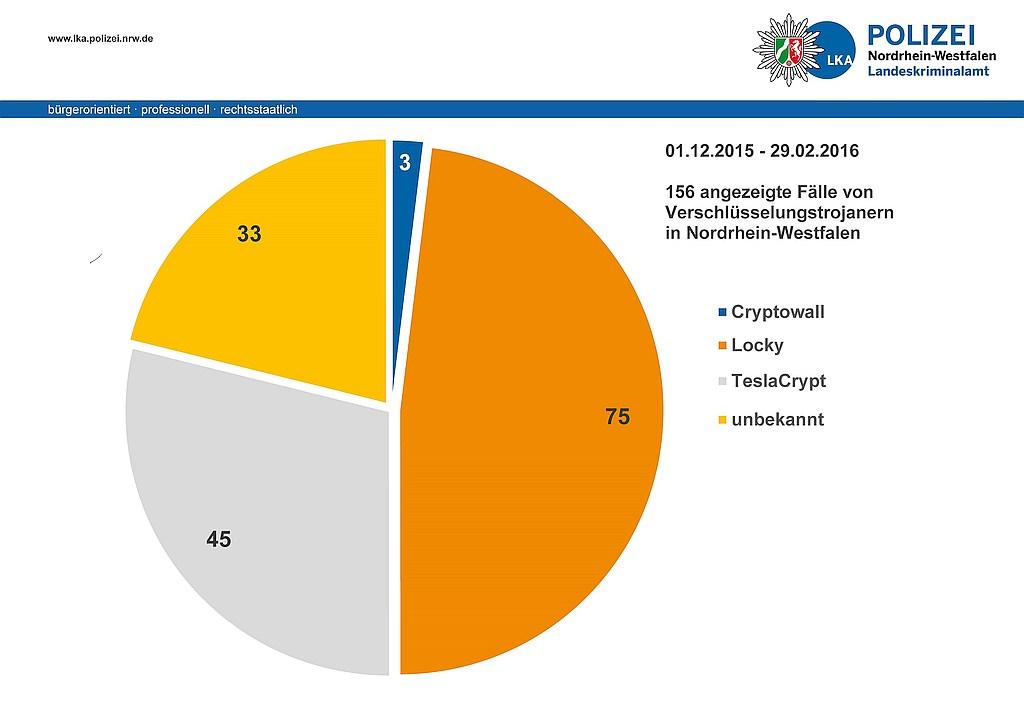 grafik polizei nrw verschlüsselungstrojaner in NRW