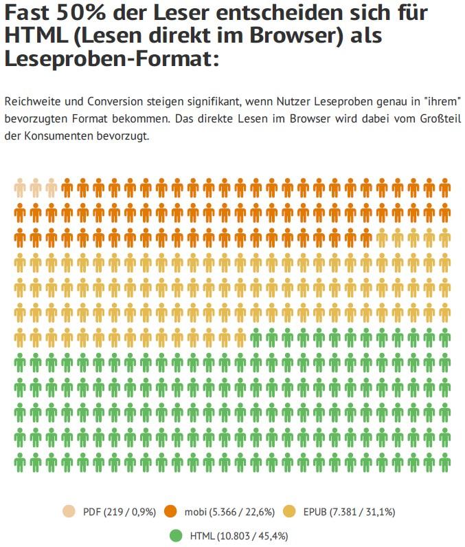 grafik readbox leseproben format