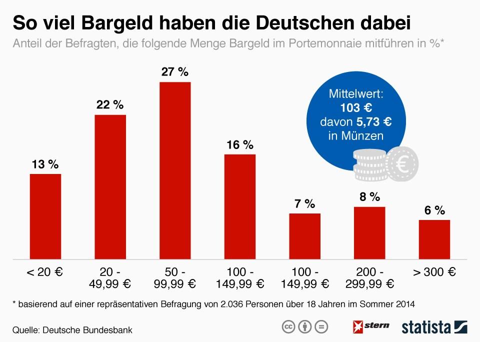 grafik statista bargeld de