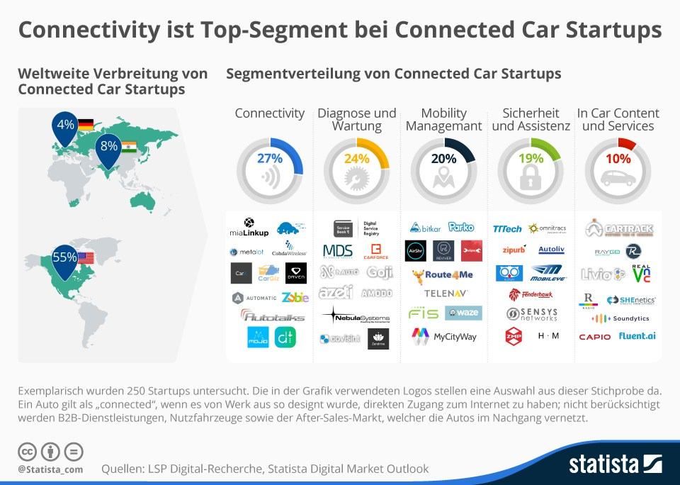 grafik statista connectivity connected car