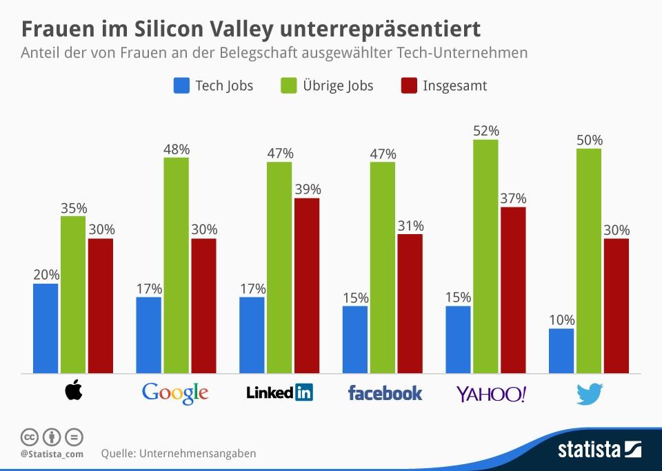 grafik statista frauen silicon valley