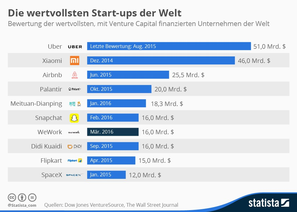 grafik statista start-ups wert
