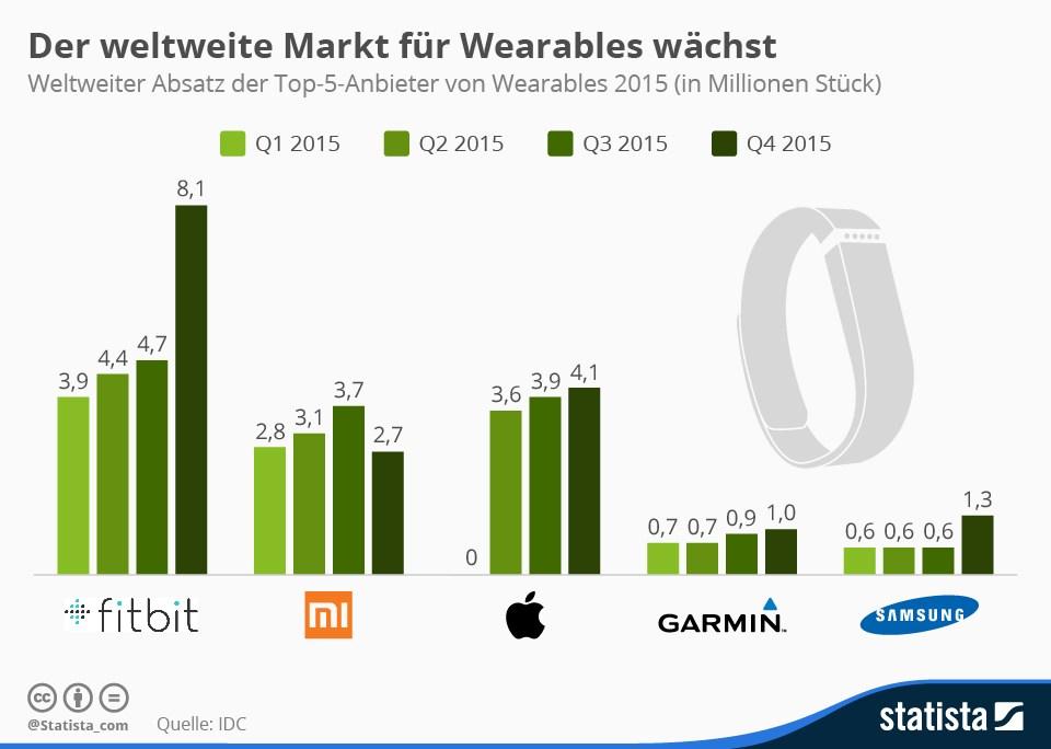 grafik statista wearables 2015