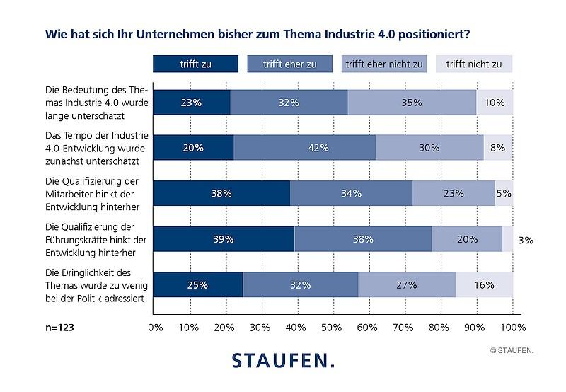 grafik staufen industrie-4.0-index_positionierung