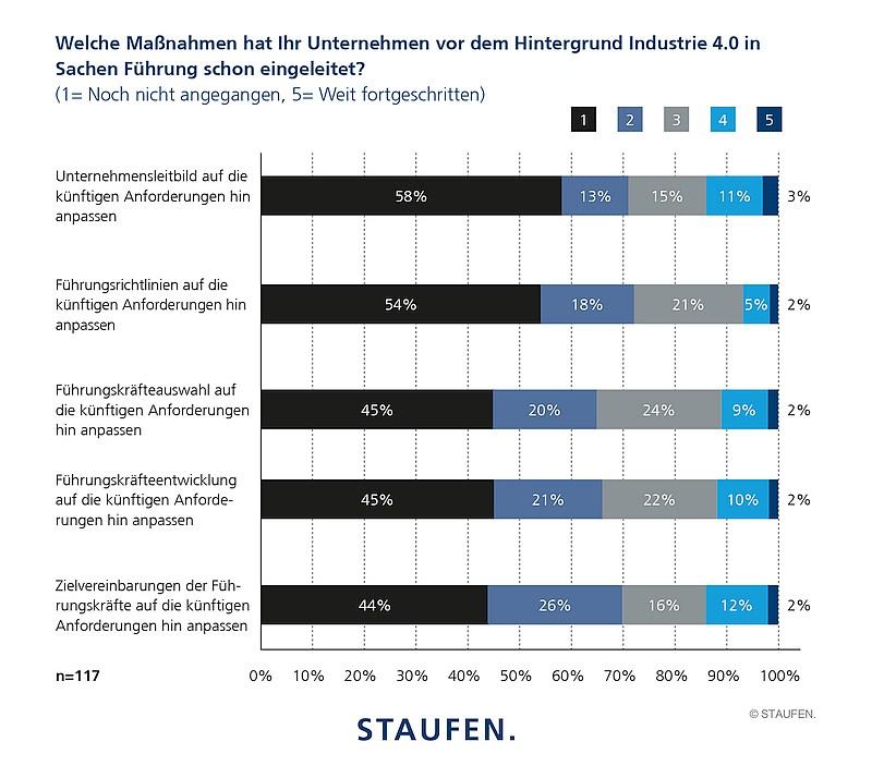 grafik staufen studie-industrie-4.0-index_führungsqualifizierung-maßnahmen
