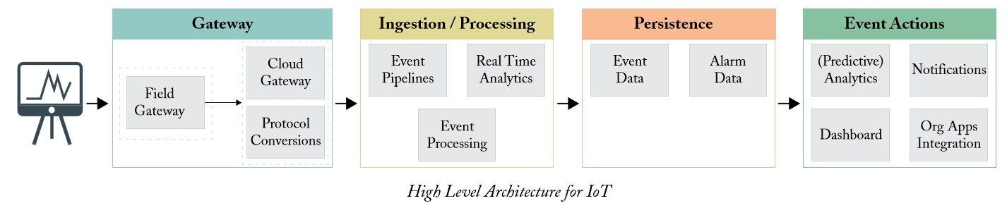 grafik syntel architecture iot