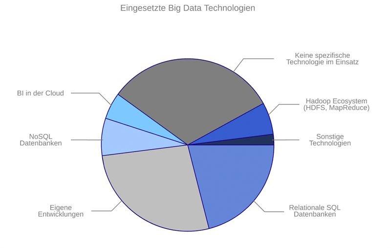 grafik t-systems big data technologien