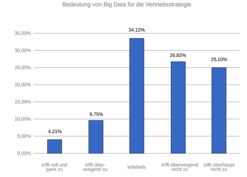 grafik t-systems big data vetrieb