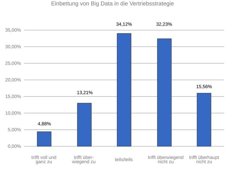 grafik t-systems big data vetriebstrategie