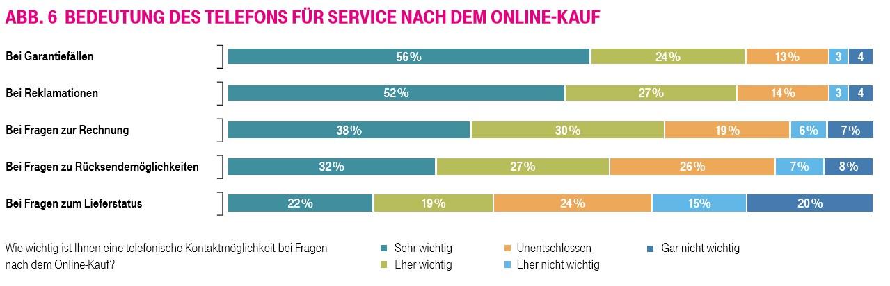grafik telekom service nach online-kauf