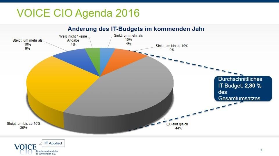 grafik voice cio agenda budget