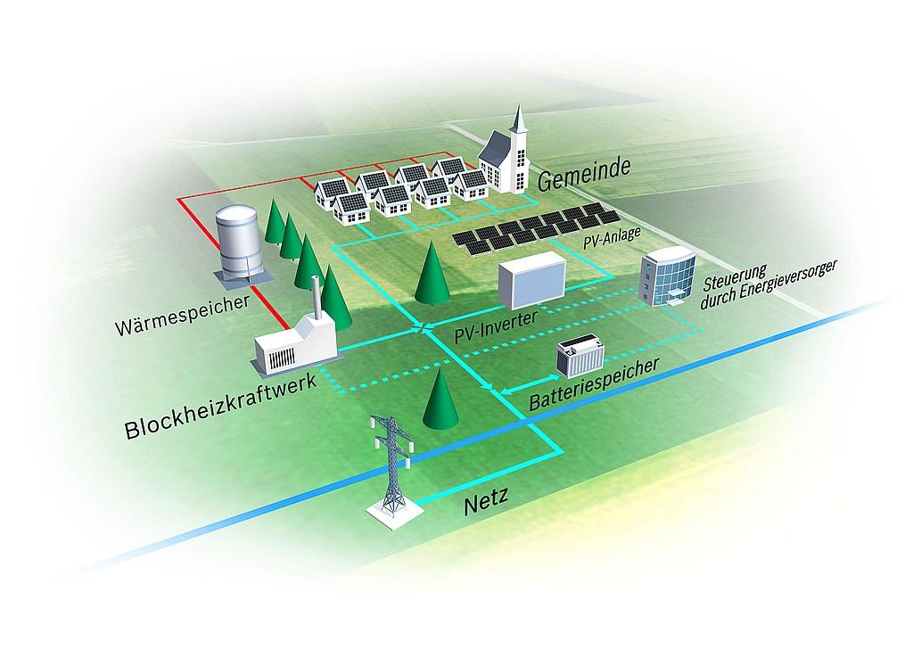 infografik bosch energie selbstversorgung