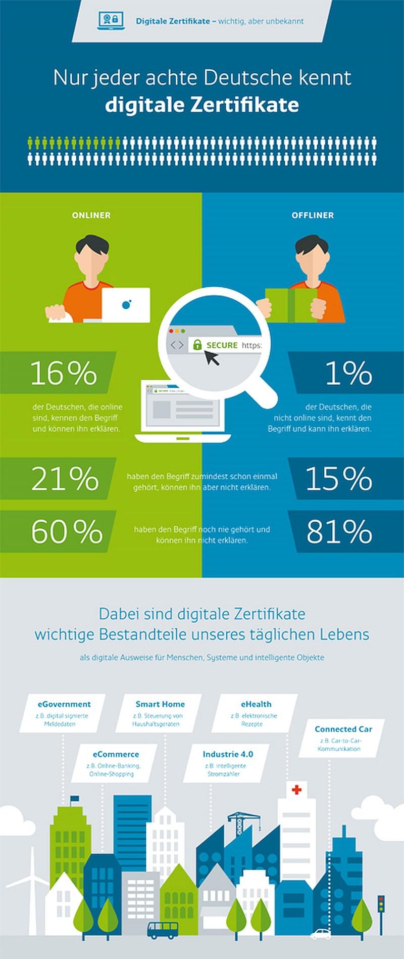 infografik bundesdruckerei zertifikate 2