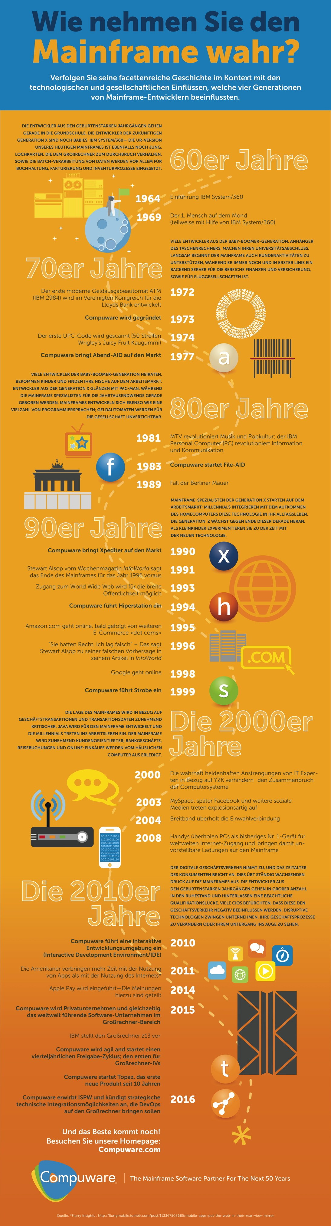 infografik compuware German-Perception of the Mainframe