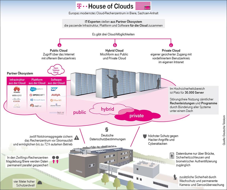 infografik deutsche telekom cloud rechenzentrum