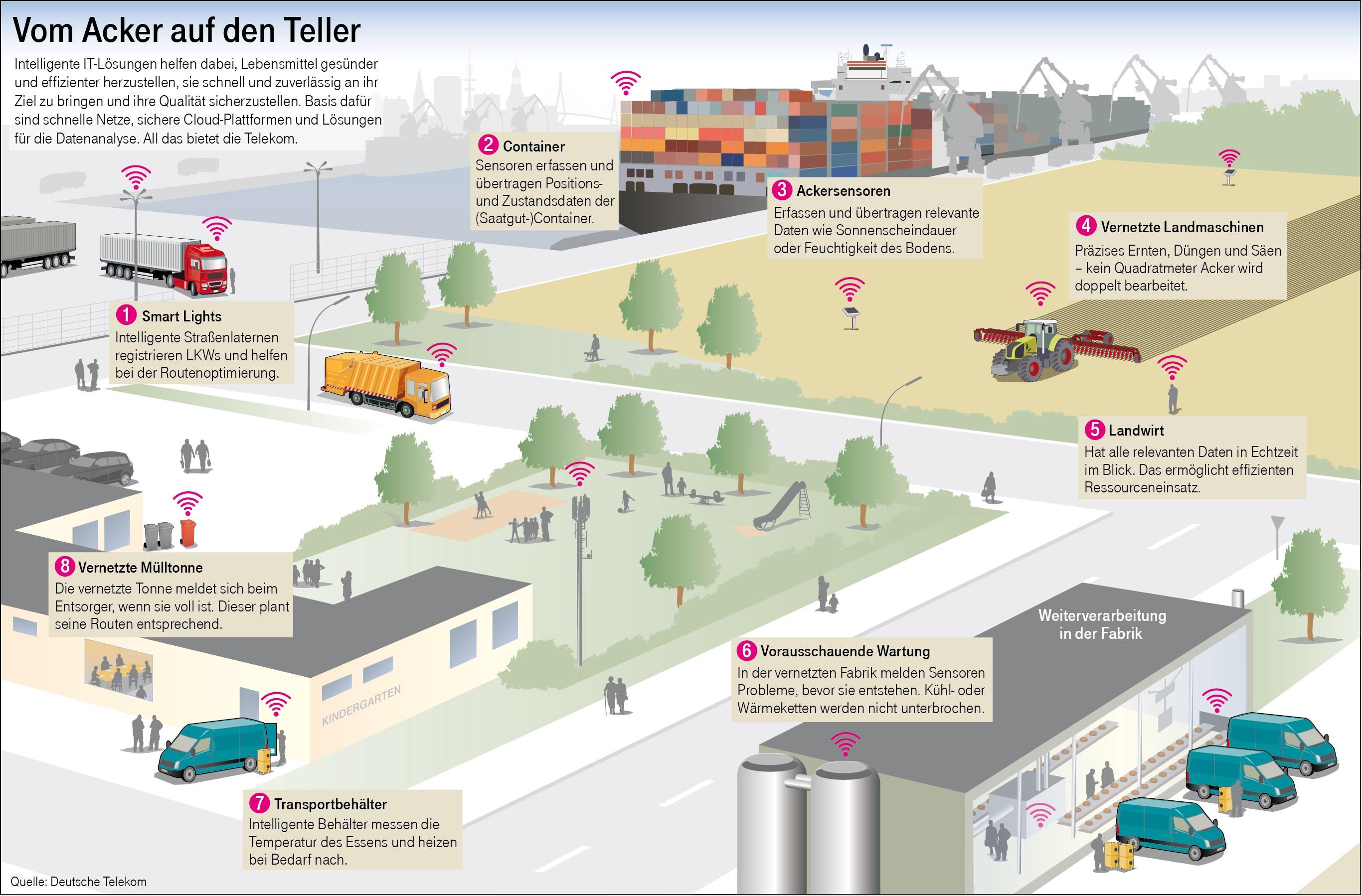 infografik deutsche telekom vom acker auf den teller