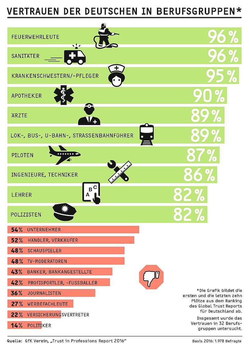 infografik gfk vertrauen 2016 berufe