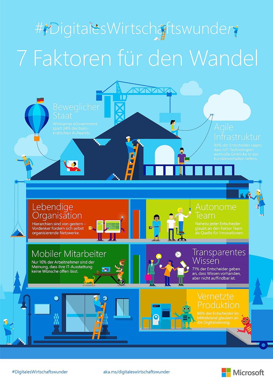 infografik microsoft 7 faktoren für digitalen wandel