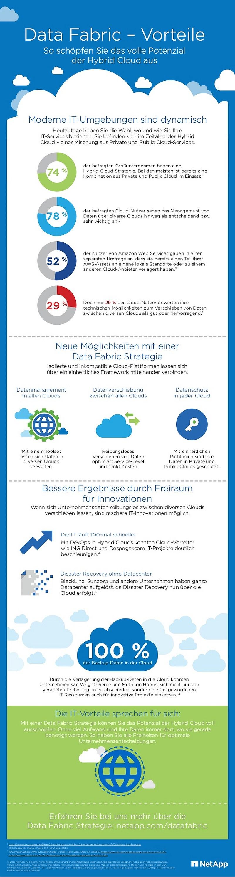 infografik netapp data fabric
