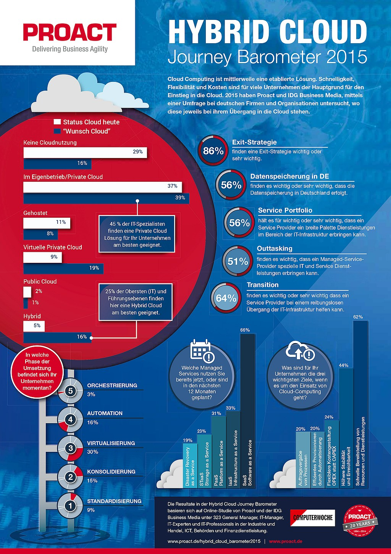infografik proact hybrid cloud