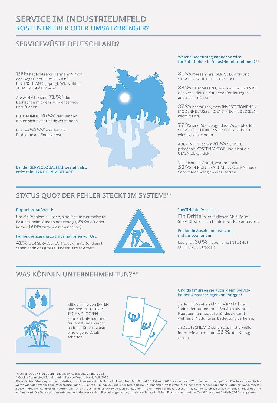 infografik salesforce service in der industrie