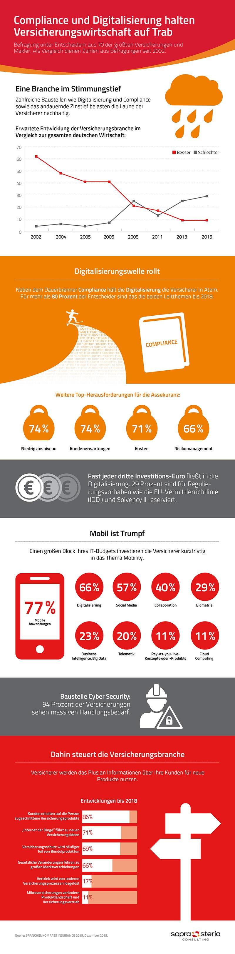 infografik sopra steria versicherungswirtschaft