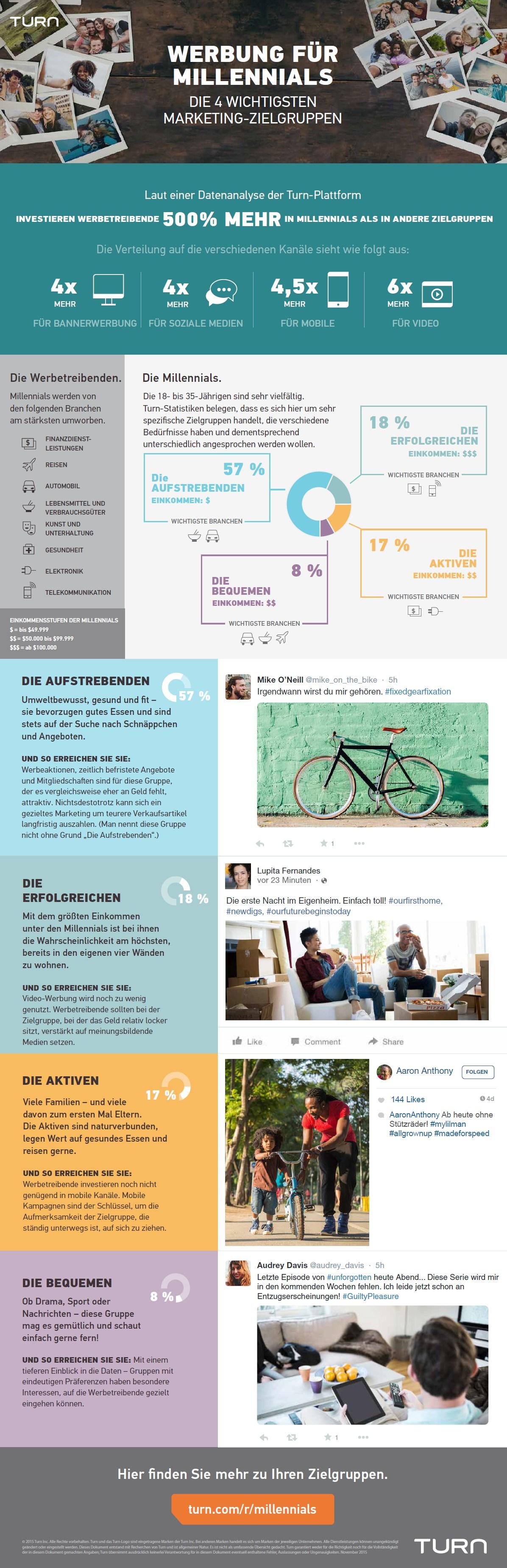 infografik turn zielgruppe millennials