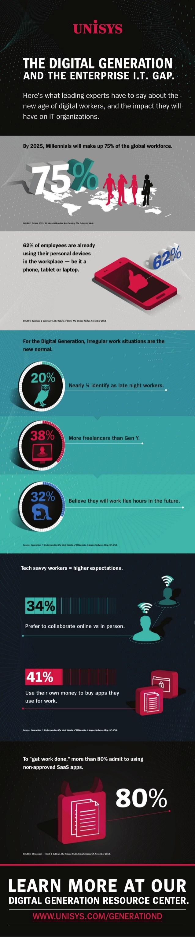 infografik unisys idg digitale geschäftsmodelle