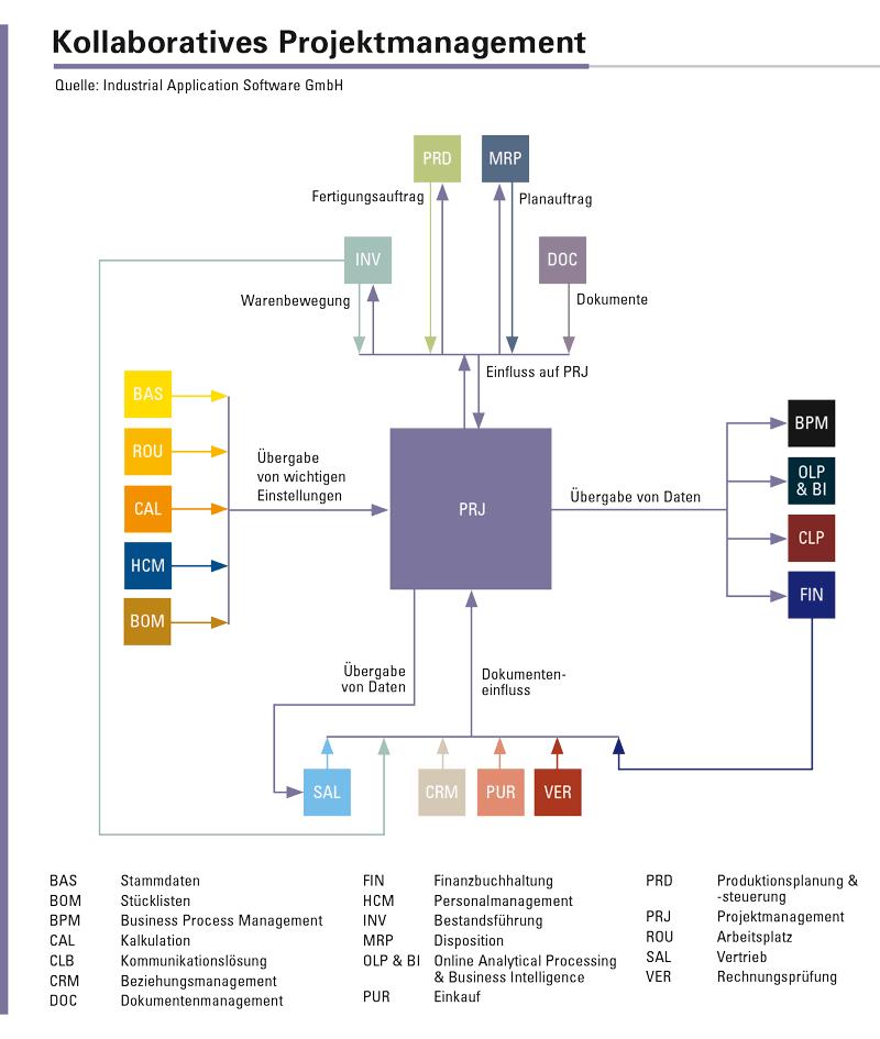 Kollaboratives Projektmanagement und seine Vernetzung mit anderen Funktionsbereichen der integrierten ERP-Software caniasERP.