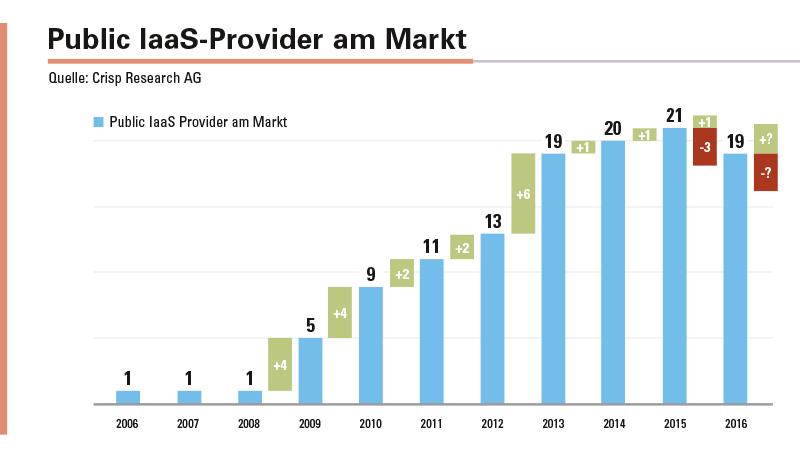 Abbildung 1: Ist der Zenit bei den Anbietern für den IaaS-Markt überschritten?