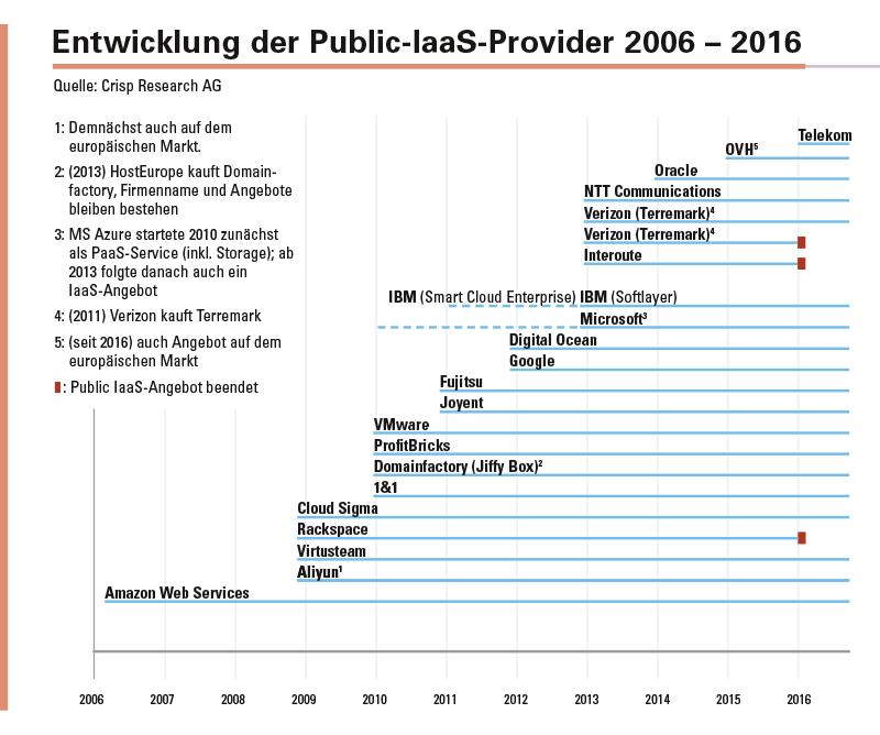 Abbildung 2: Anbieter-Zeitstrahl. Welche Faktoren tragen dazu bei, dass ein Anbieter auf dem Public-IaaS-Markt auch langfristig Erfolg hat?