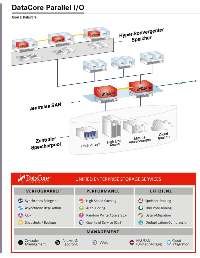 DataCore Parallel I/O bietet ein Price-Performance-Verhältnis von 0,08 US-Dollar pro SPC-1 IOPS, 0,32 Millisekunden Latenz bei Volllast und 459.0000 SPC-1 IOPS in 2U Rack-Einheit.