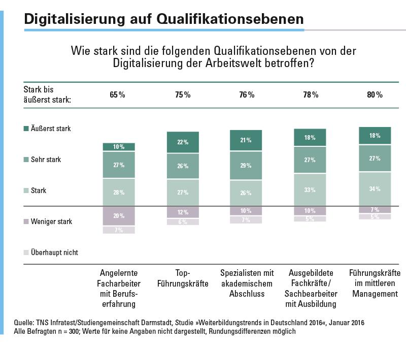 Die digitalisierte Arbeitswelt betrifft alle Qualifikationsebenen. Die Folgen des technologischen Wandels sind insgesamt schon sehr weit vorgedrungen.