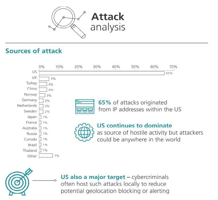 grafik 2016 NTT  attack analysis