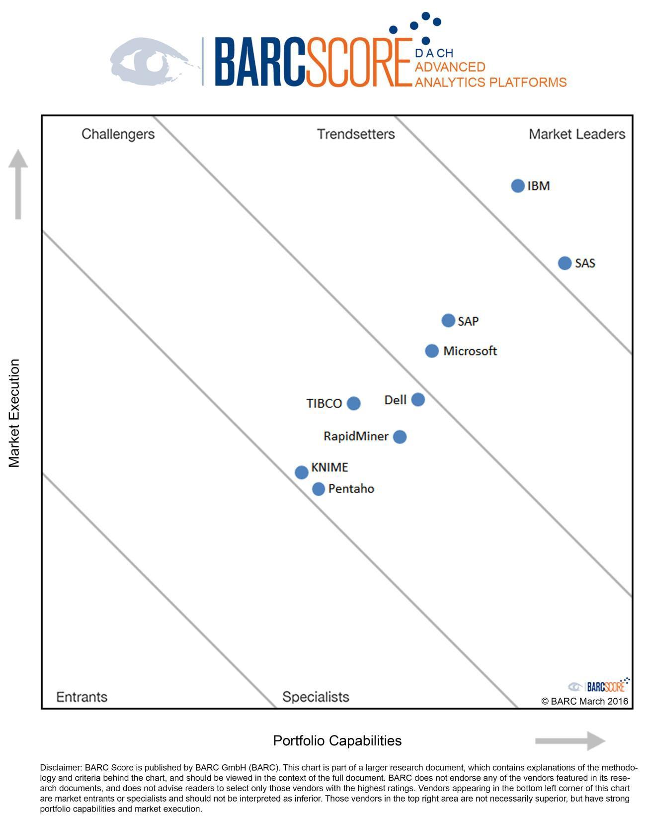 grafik barc advanced analytics