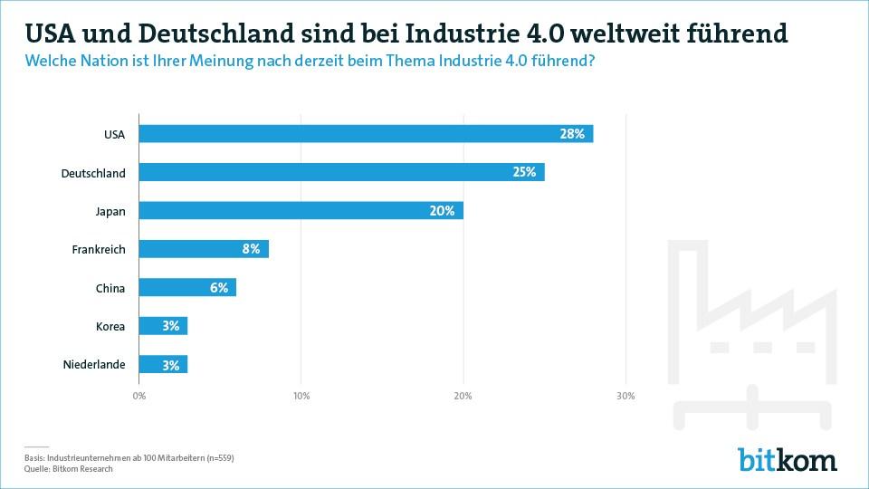 grafik bitkom industrie 40 usa deutschland