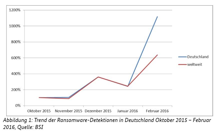 grafik bsi ransomware trend de
