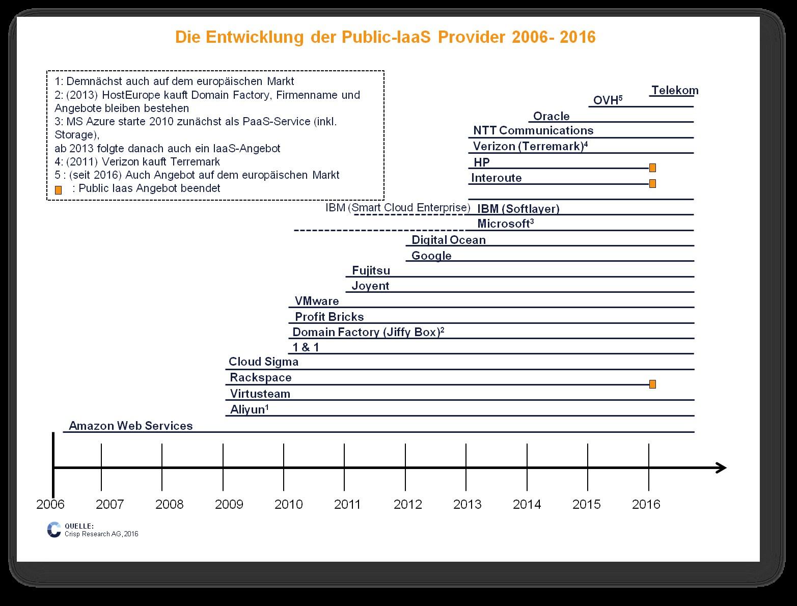 grafik crisp iaas provider 2006 - 2016