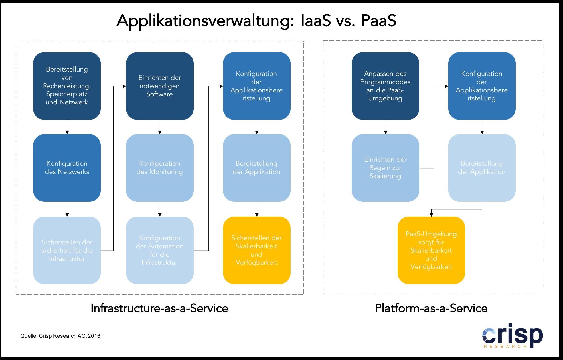 grafik crisp iaas versus paas applikationsverwaltung