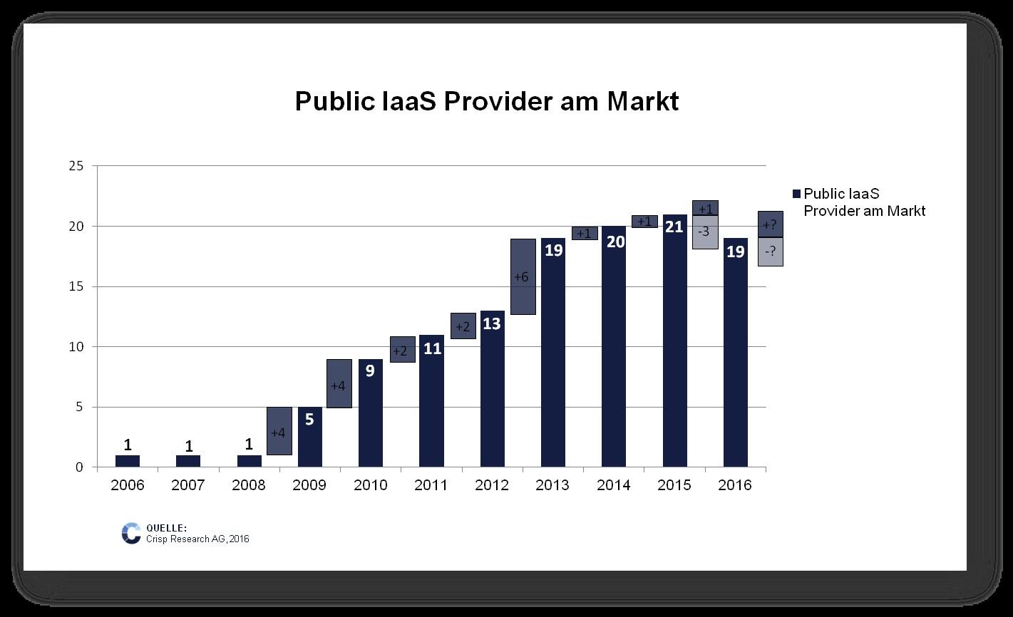 grafik crisp public iaas provider