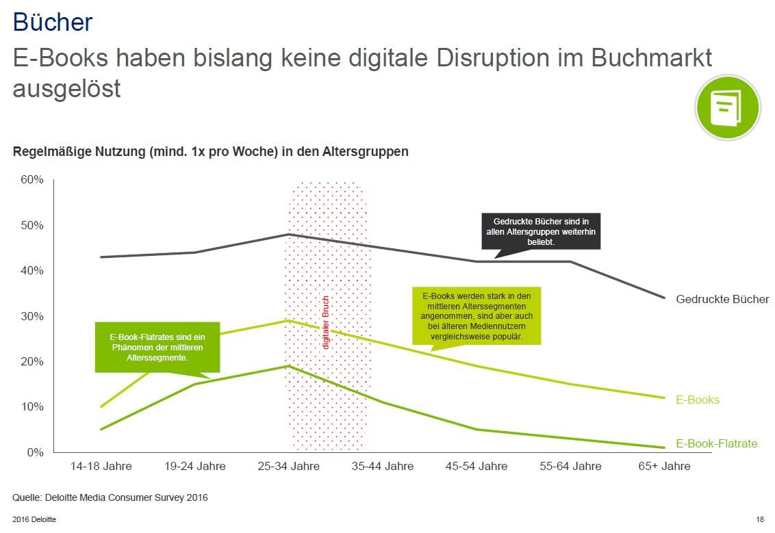 grafik deloitte bücher