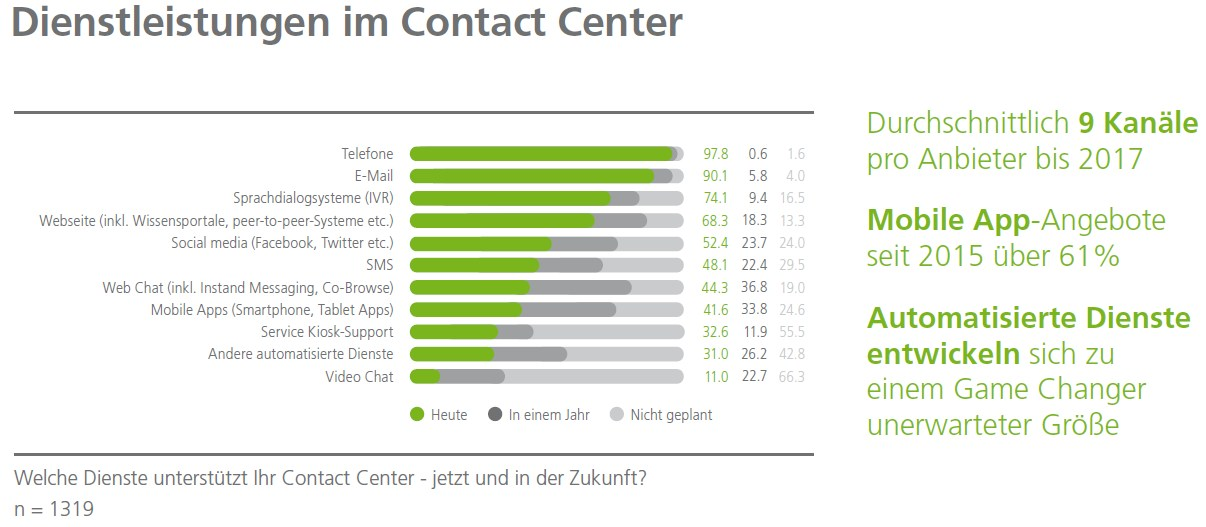 grafik dimension data dienstleistungen contact center