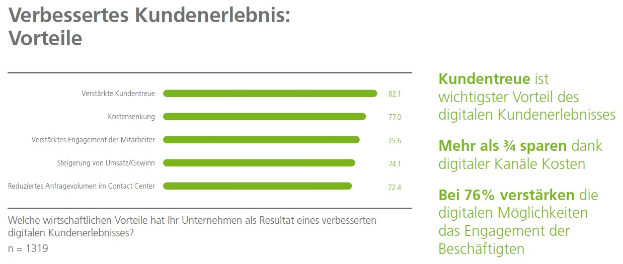 grafik dimension data kundenerlebnis contact center