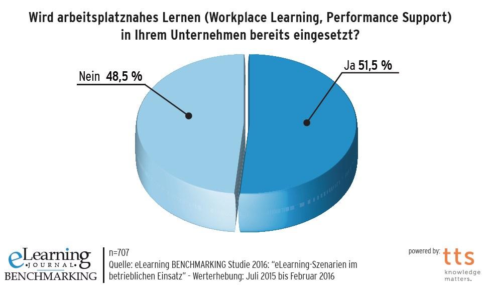 grafik elearning journal einsatz arbeitsplatznahes lernen