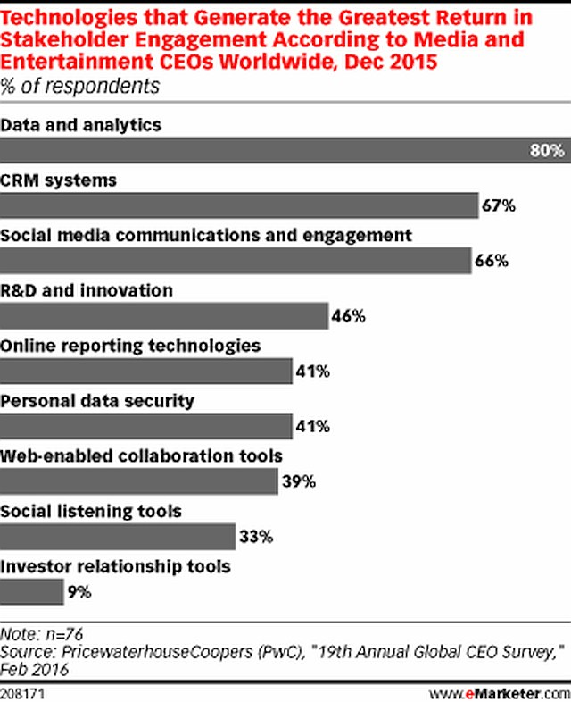 grafik emarketer pwc technology roi