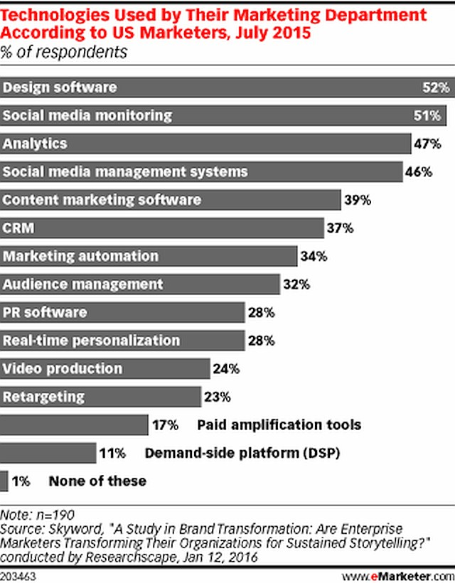 grafik emarketer pwc technology used marketing
